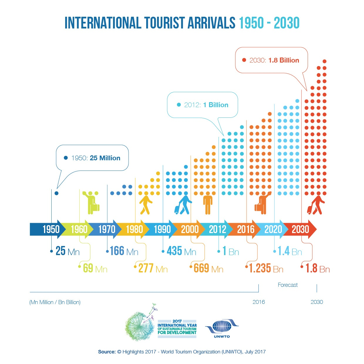 Hospitality_Insights_WTO_Tourism_History